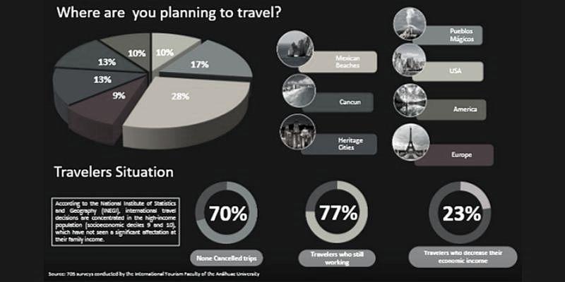 Reporte de Inteligencia turismo