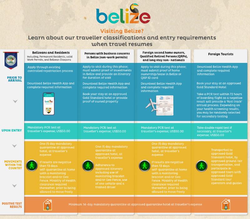 Restricciones de viaje de Belice