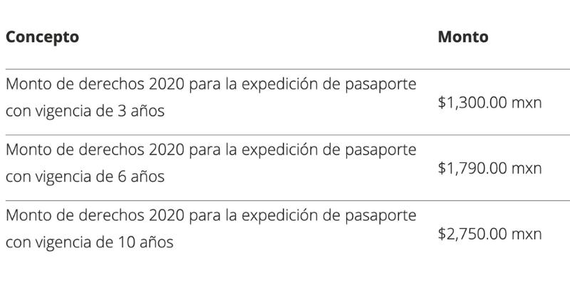 ¿Qué hacer si te roban el pasaporte?